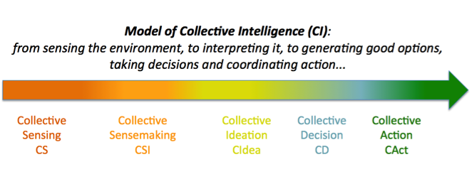 Model of Collective Intelligence