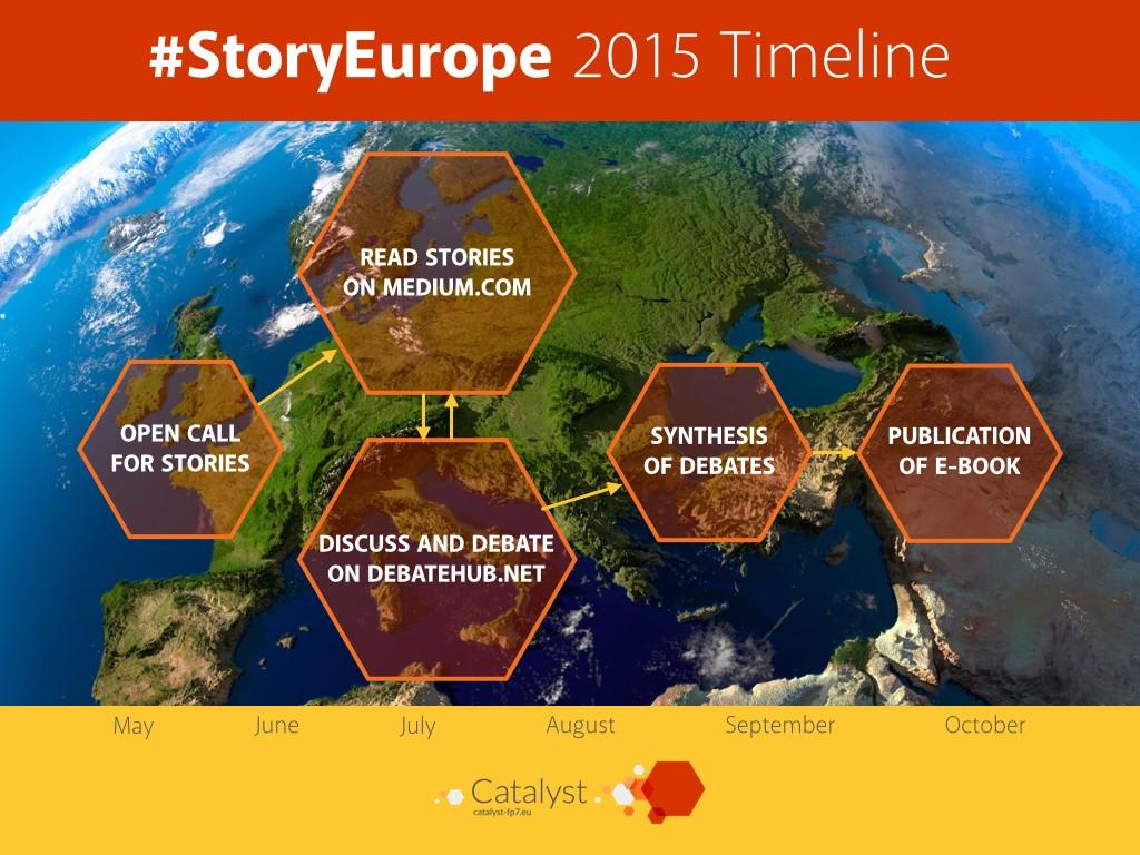 StoryEurope
